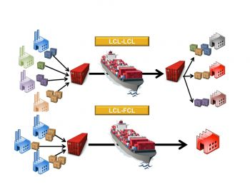 Systems Groupage Transport